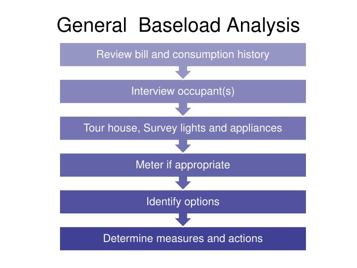 General  Baseload Analysis