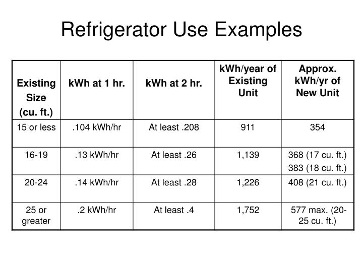 Refrigerator Use Examples