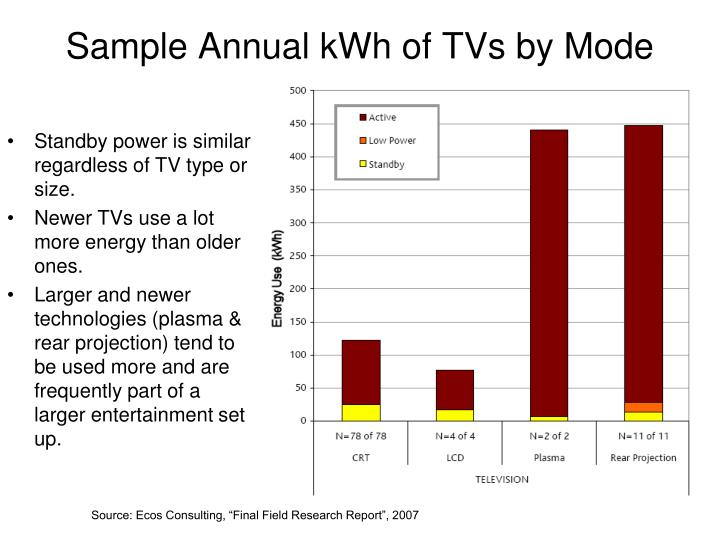 Sample Annual kWh of TVs by Mode