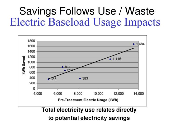 Savings Follows Use / Waste