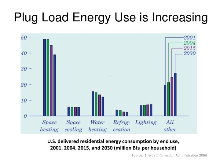 Plug Load Energy Use is Increasing