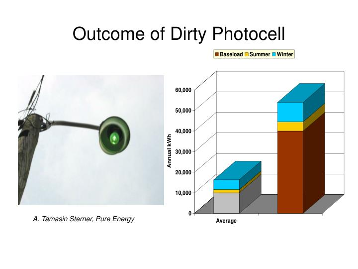 Outcome of Dirty Photocell