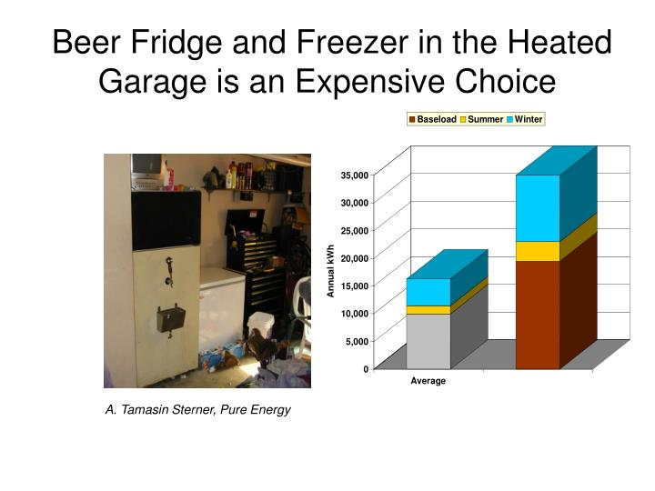 Beer Fridge and Freezer in the Heated Garage is an Expensive Choice