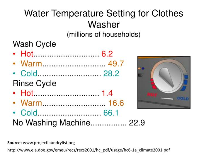 Water Temperature Setting for Clothes Washer