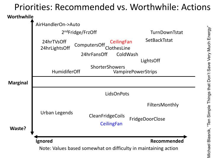 Priorities: Recommended vs. Worthwhile: Actions