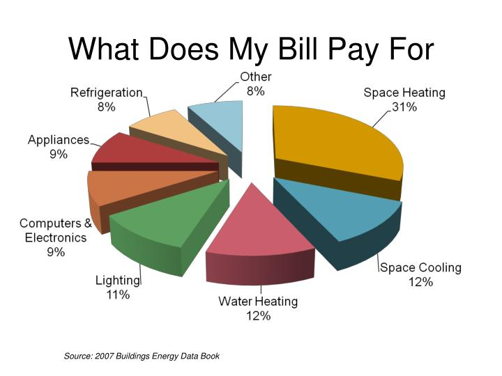What Does My Bill Pay For