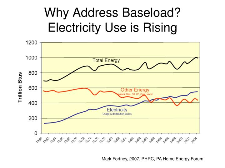 Why Address Baseload?