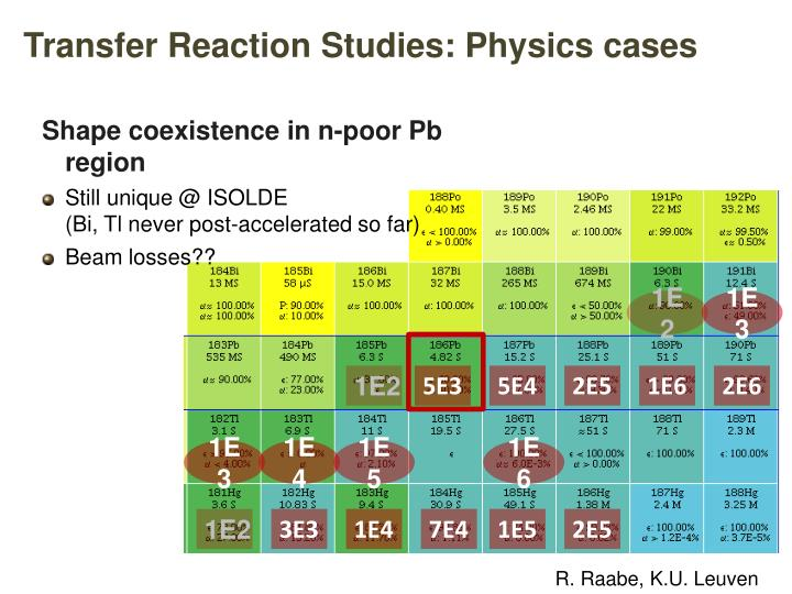 Transfer Reaction Studies: Physics cases