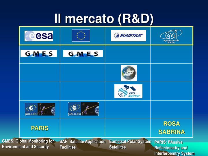Il mercato (R&D)