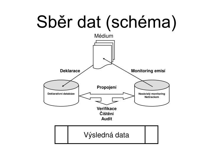 Sběr dat (schéma)
