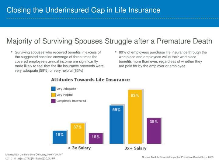 Majority of Surviving Spouses Struggle after a Premature Death