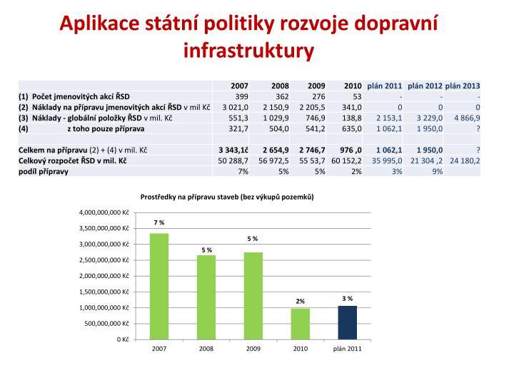 Aplikace státní politiky rozvoje dopravní infrastruktury