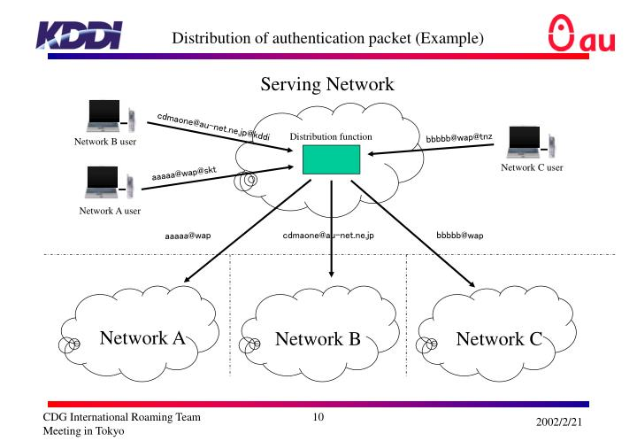 Distribution of authentication packet (Example)