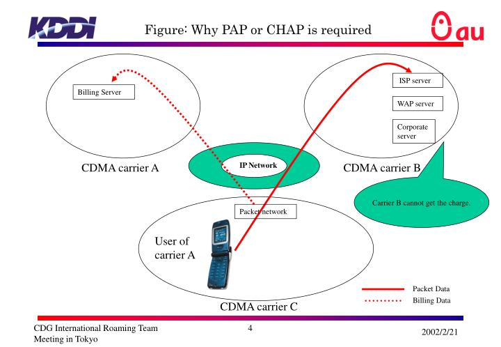 Figure: Why PAP or CHAP is required