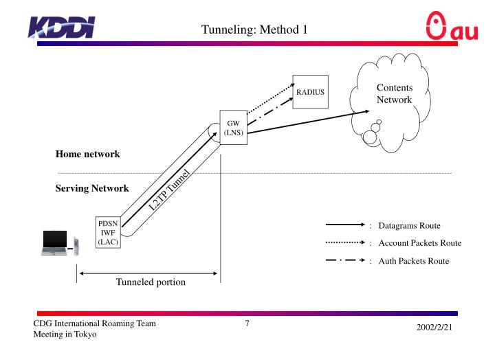 Tunneling: Method 1