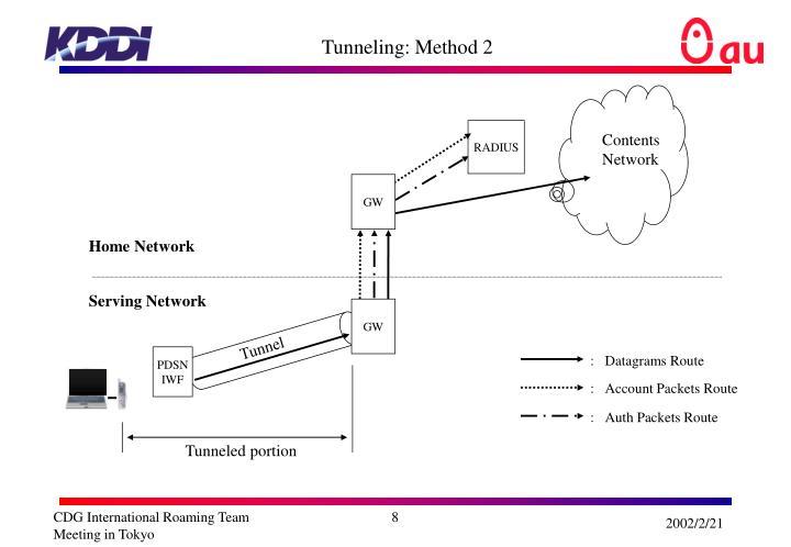 Tunneling: Method 2