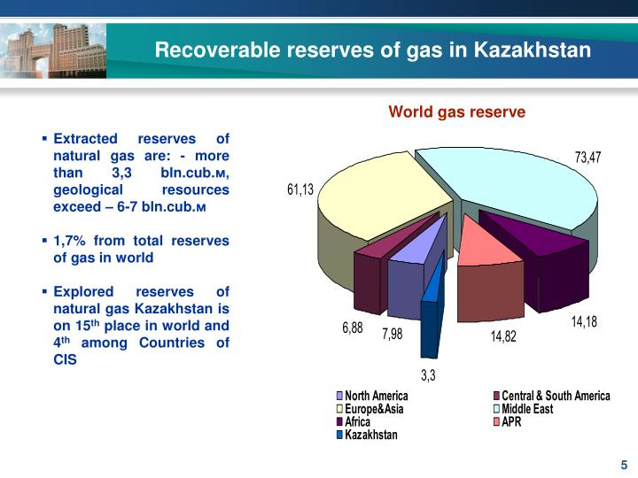 Recoverable reserves of gas in Kazakhstan