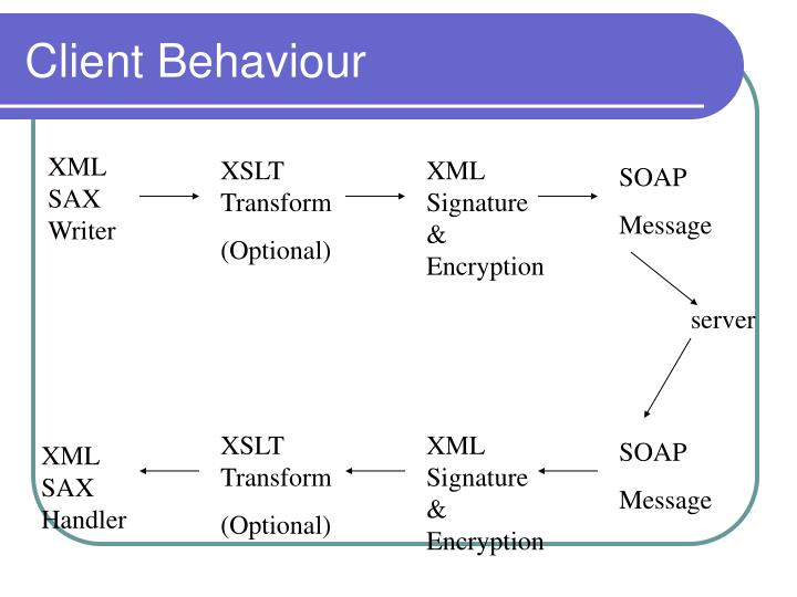 Client Behaviour