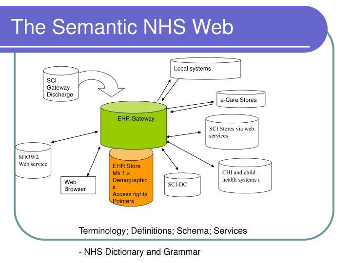 The Semantic NHS Web