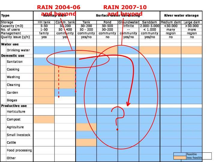 RAIN 2004-06