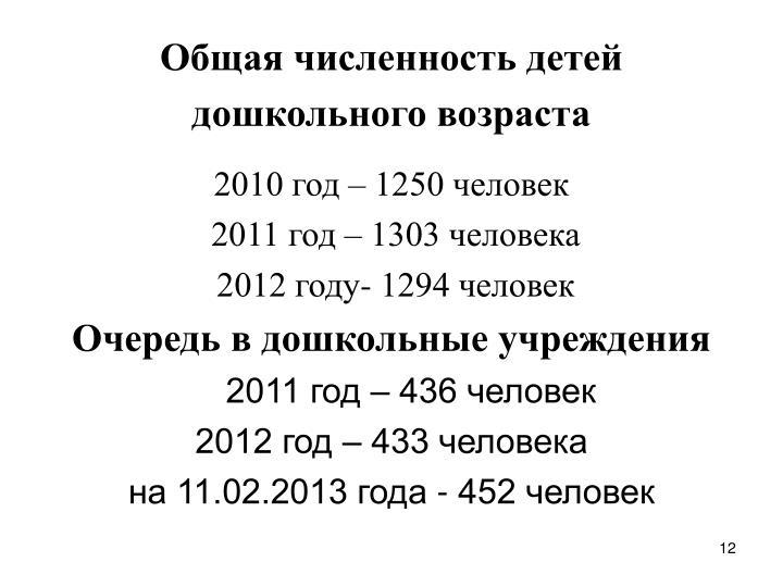 Общая численность детей дошкольного возраста