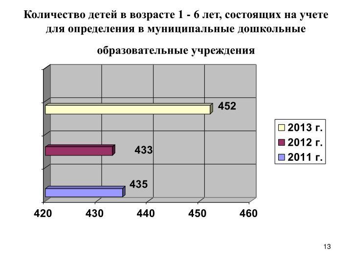 Количество детей в возрасте 1 - 6 лет, состоящих на учете для определения в муниципальные дошкольные образовательные учреждения