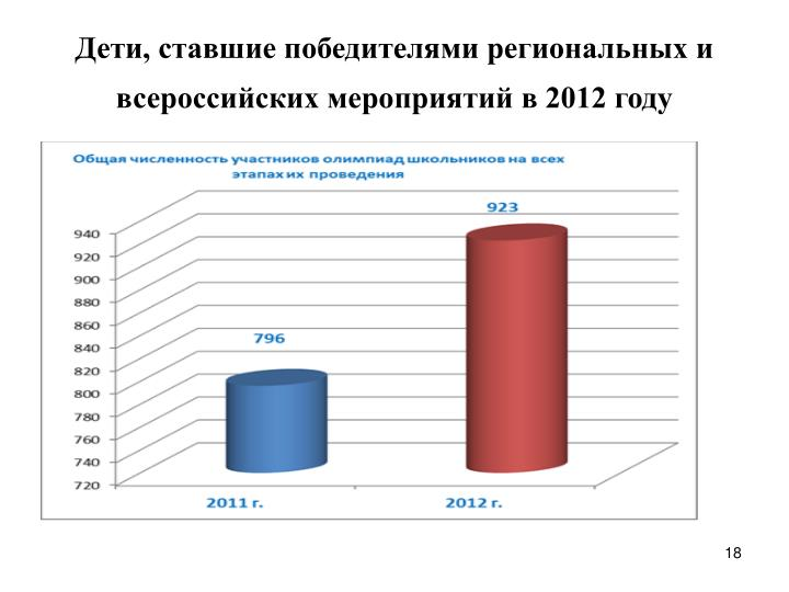 Дети, ставшие победителями региональных и всероссийских мероприятий в 2012 году
