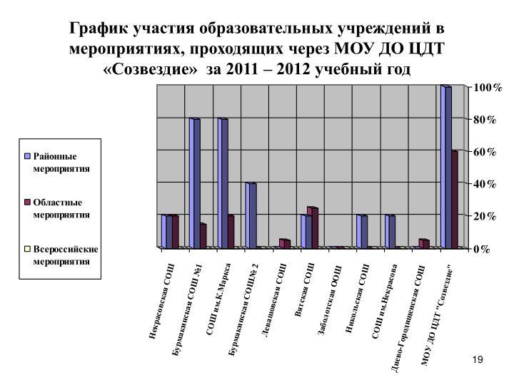 График участия образовательных учреждений в мероприятиях, проходящих через МОУ ДО ЦДТ «Созвездие»  за 2011 – 2012 учебный год