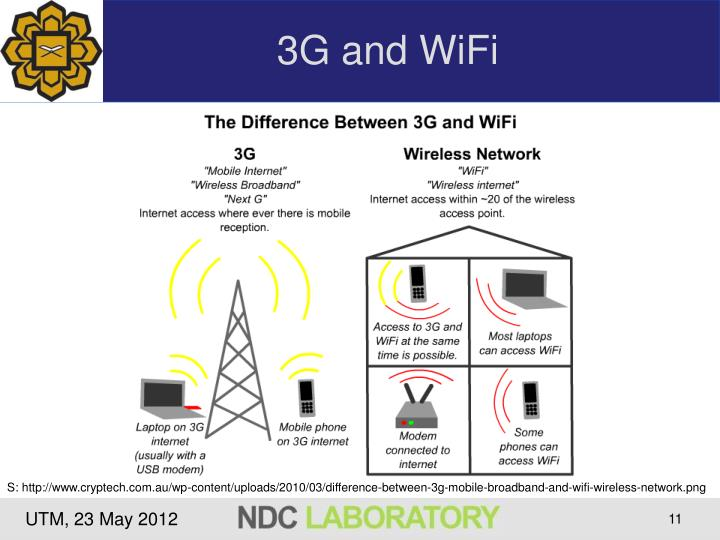 3G and WiFi