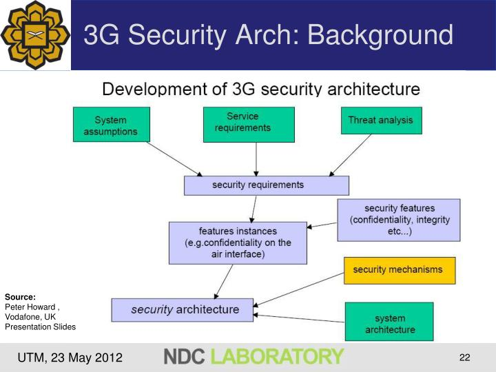 3G Security Arch: Background