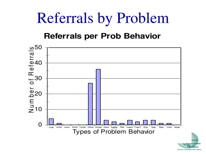 Referrals by Problem Behavior