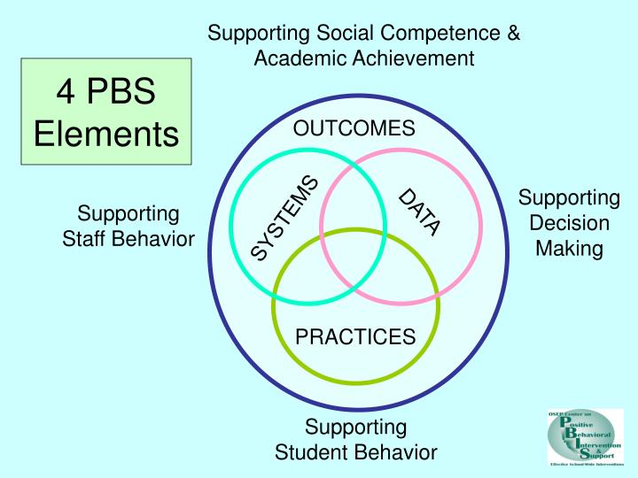 Supporting Social Competence &
