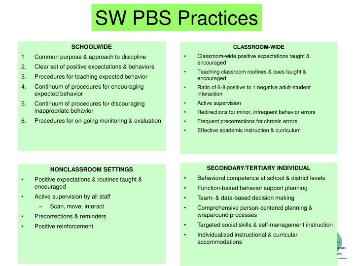 SW PBS Practices