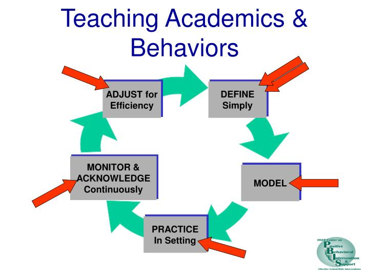 Teaching Academics & Behaviors