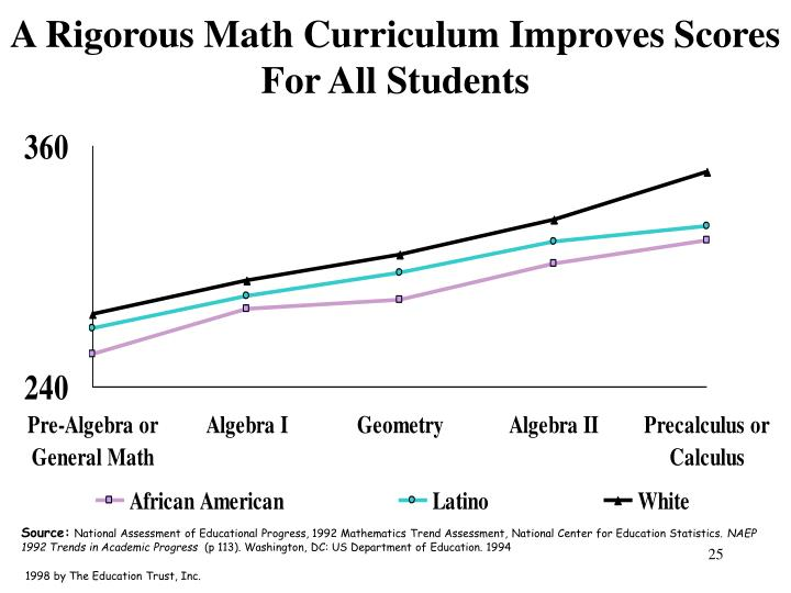 A Rigorous Math Curriculum Improves Scores For All Students