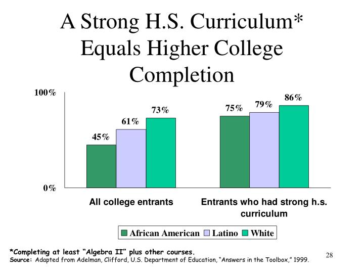 A Strong H.S. Curriculum* Equals Higher College Completion