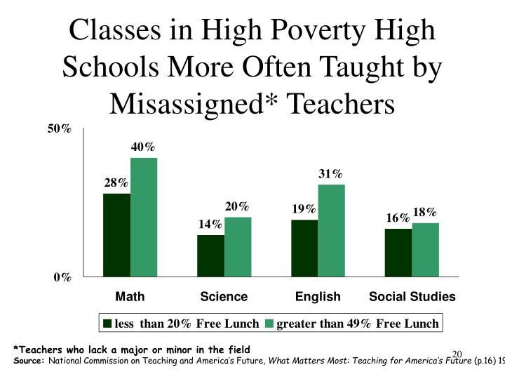 Classes in High Poverty High Schools More Often Taught by Misassigned* Teachers