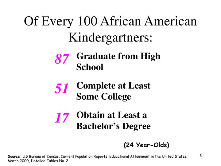 Of Every 100 African American Kindergartners: