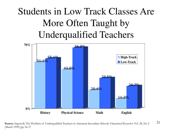 Students in Low Track Classes Are More Often Taught by Underqualified Teachers