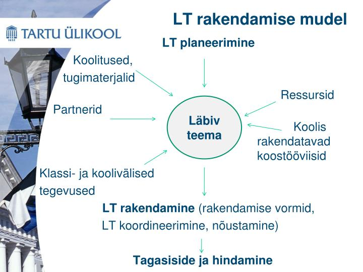LT rakendamise mudel