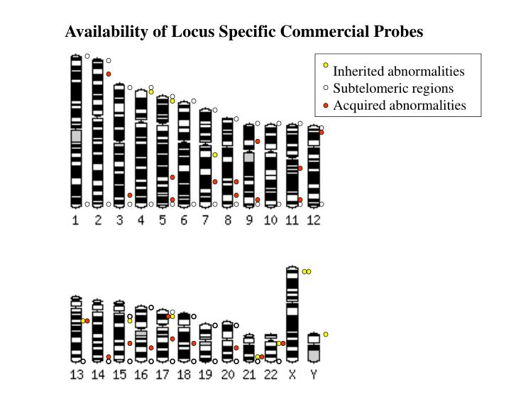 Availability of Locus Specific Commercial Probes