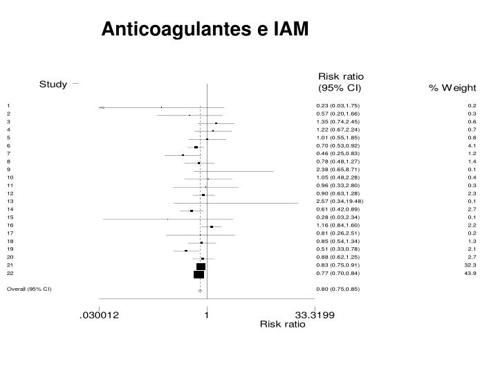 Anticoagulantes e IAM