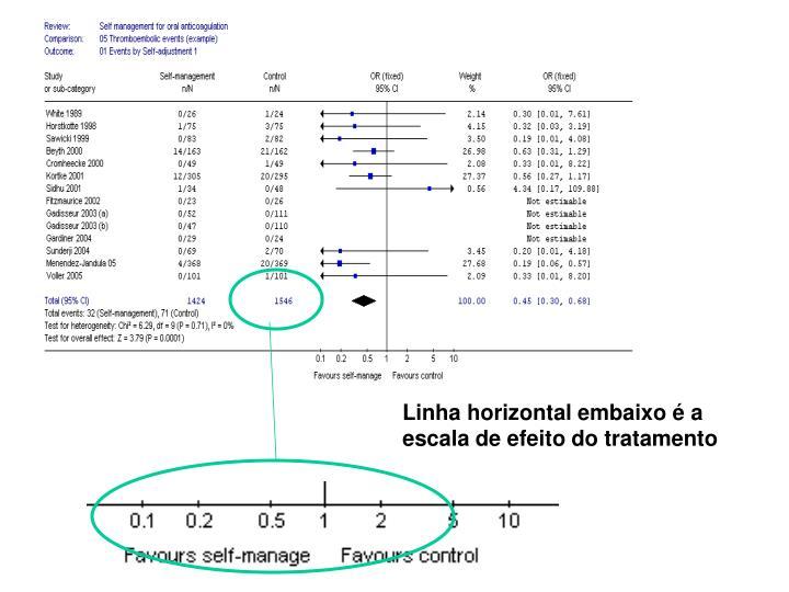 Linha horizontal embaixo é a escala de efeito do tratamento