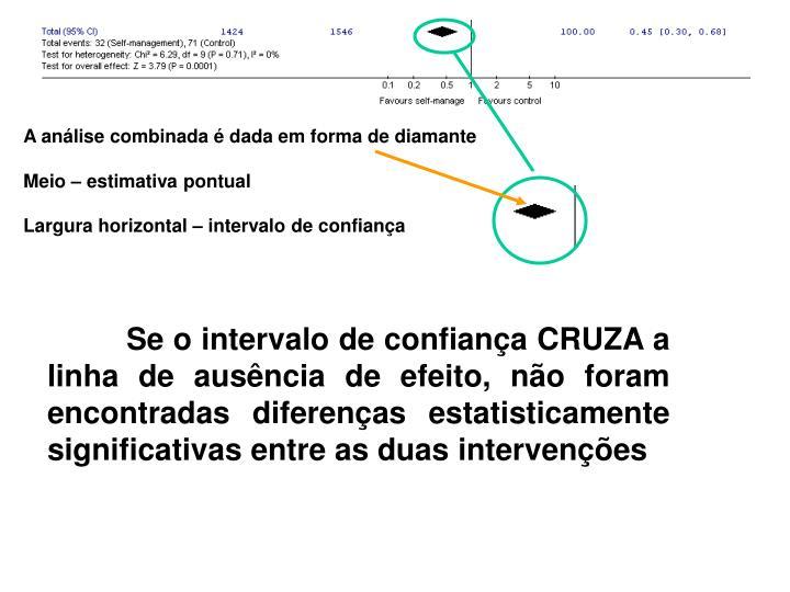 A análise combinada é dada em forma de diamante