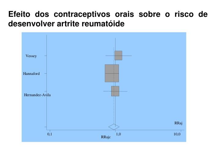 Efeito dos contraceptivos orais sobre o risco de desenvolver artrite reumatóide