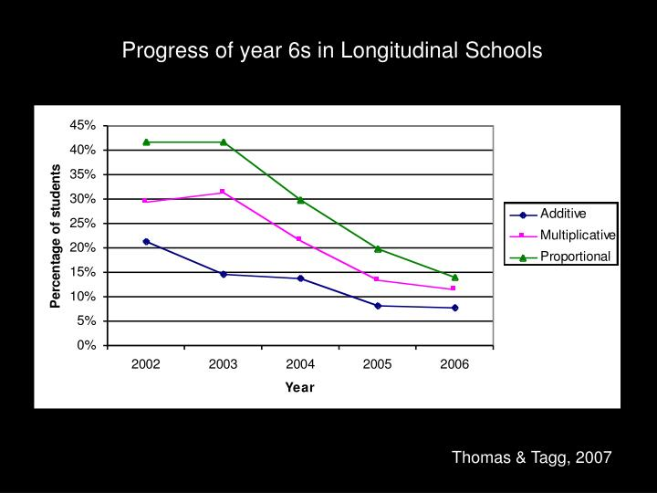 Progress of year 6s in Longitudinal Schools