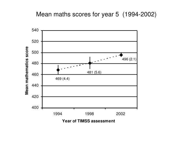 Mean maths scores for year 5  (1994-2002)