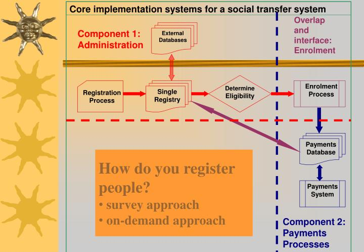Core implementation systems for a social transfer system