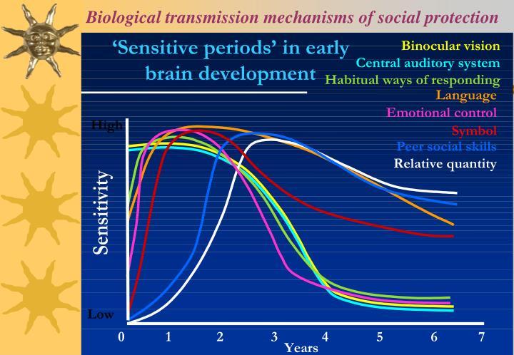 Biological transmission mechanisms of social protection