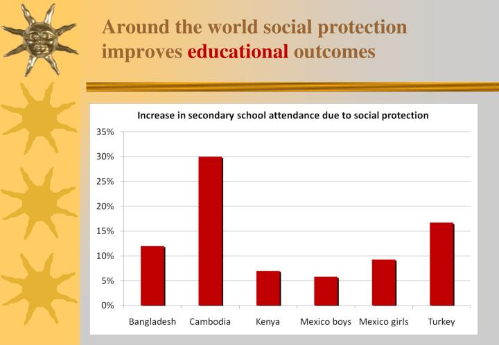Around the world social protection  improves